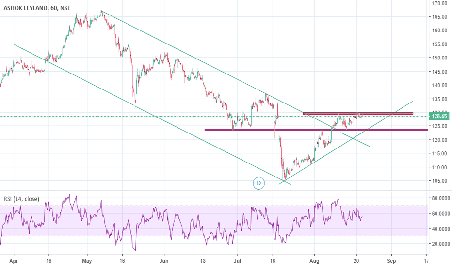 ASHOKLEY: Ashokley Has Broken The Trend Line And trading in a Range