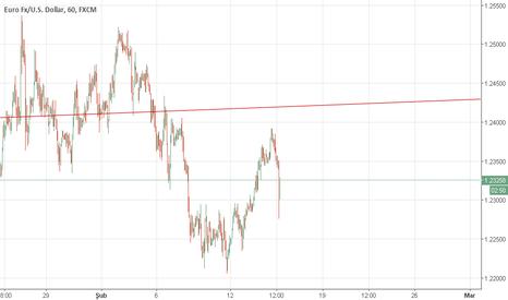 EURUSD: EUR USD satışta son durum.