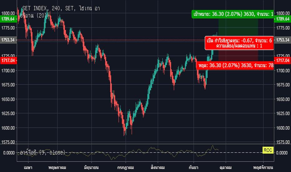 SET: SET ตลาดหลักทรัพย์ห่งประเทศไทย D24M09Y2018