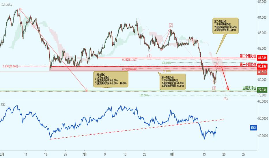 AUDJPY: AUDJPY 澳元兑日元 - 接近阻力位,下跌!
