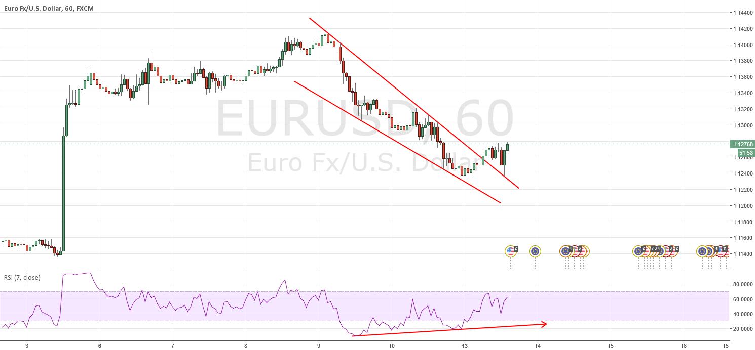 Long EUR