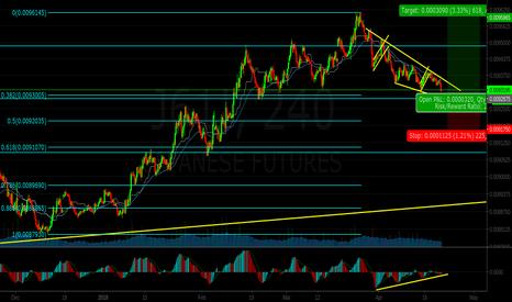 J61!: Japanese Yen: Trade for Bullish Wave