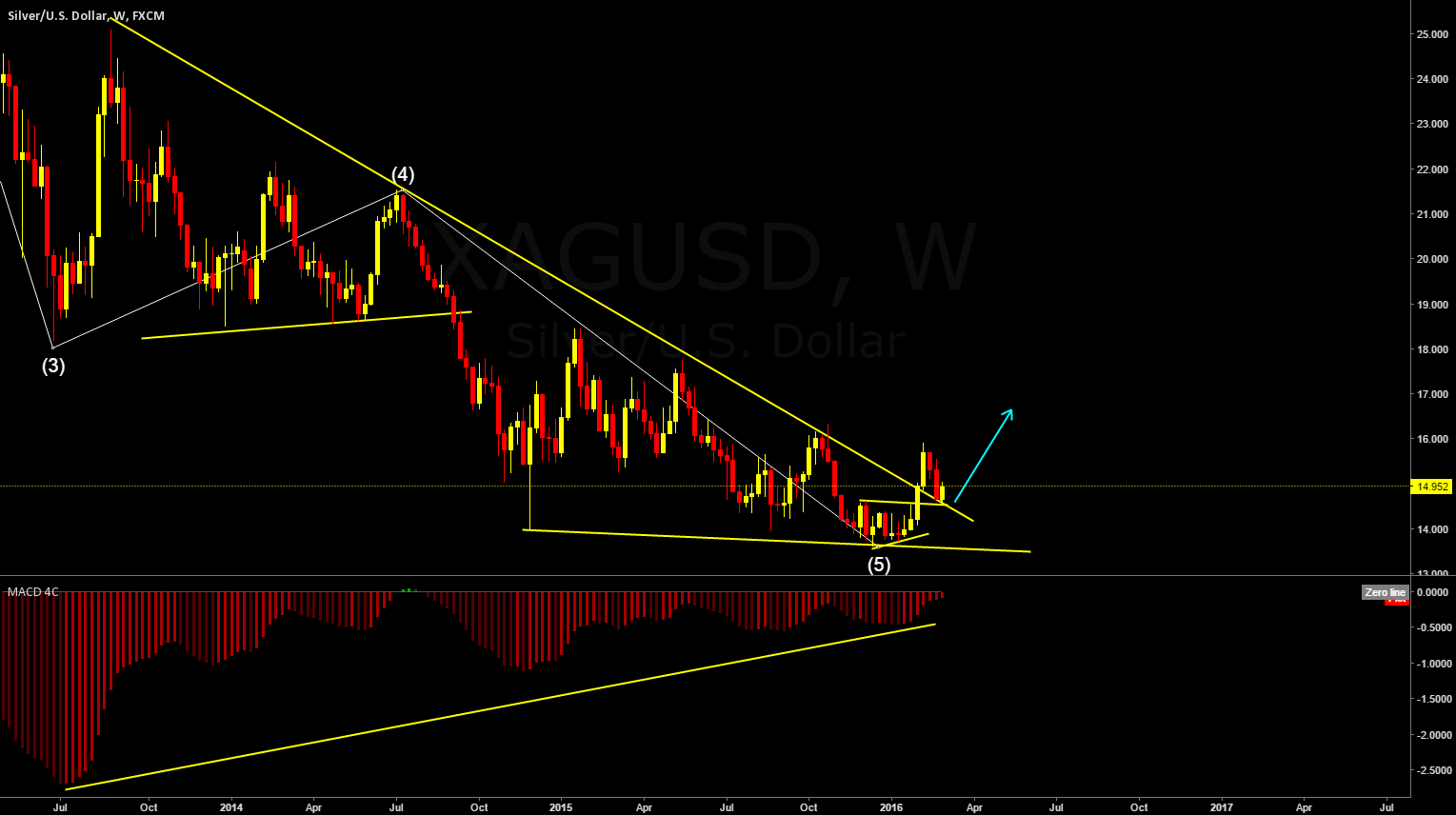 Silver Possible Long