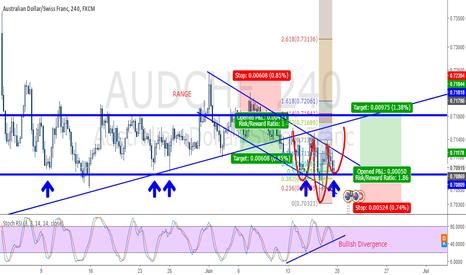 AUDCHF: Buy AUDCHF