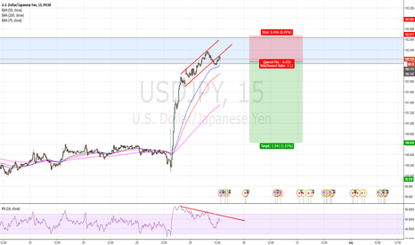 USDJPY: Great Risk reward structure trade