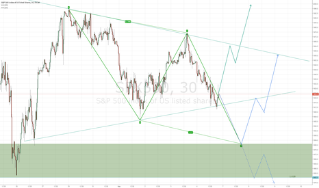 SPX500: Three Possible Trajectrories for SPX