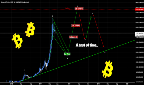 BTCUSDT: Bitcoin Weekly chart for the investors [Market Geometry/EW]