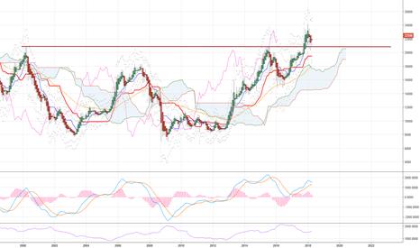 JPN225: Yen warming up !!