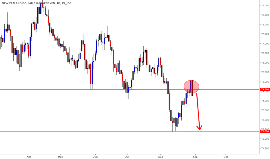 NZDJPY: NZDJPY - Sellers are setting up for the next leg south