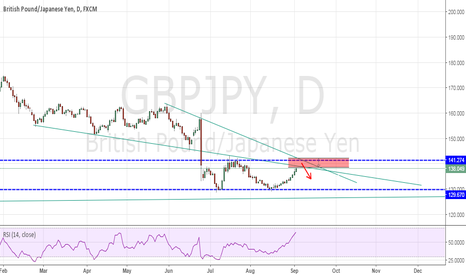 GBPJPY: GBPJPY -looking to short next week