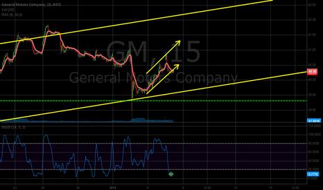 GM: Time to rally?