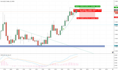 EURUSD: sell pullback after breaking a trend