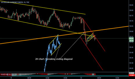DXY: Big move down coming