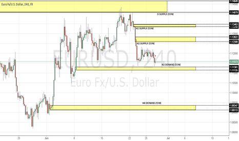 EURUSD: POSSIBLE COUNTER-TREND LONG TRADES FOR EURUSD @ 1.1130; 1.0935
