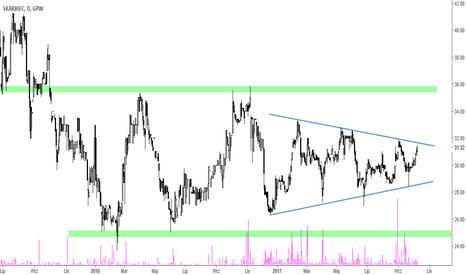 SKH: Skarbiec Holding [SKH] – blisko rok w konsolidacji. Czas na wybi