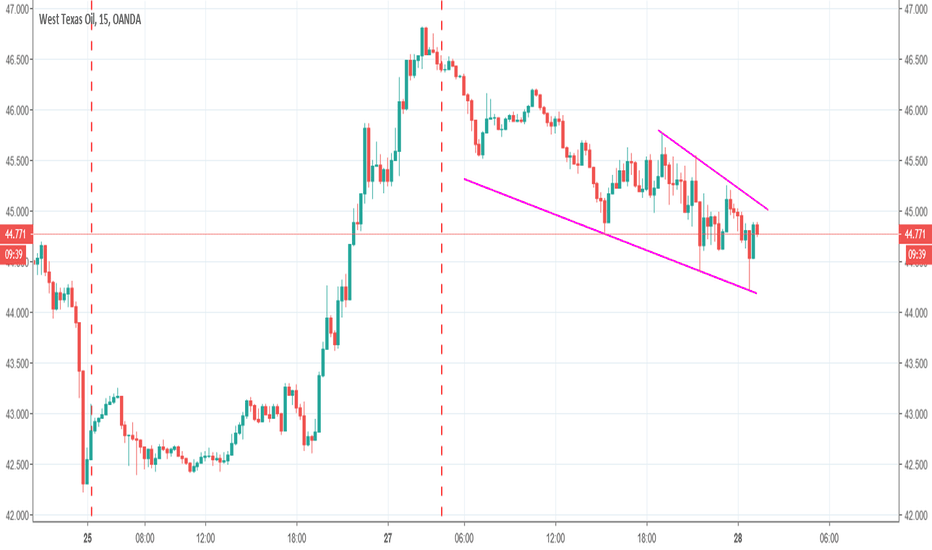 WTICOUSD: Learning to draw trend lines