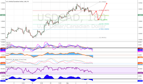 USDCAD: CAD... may suffer more....