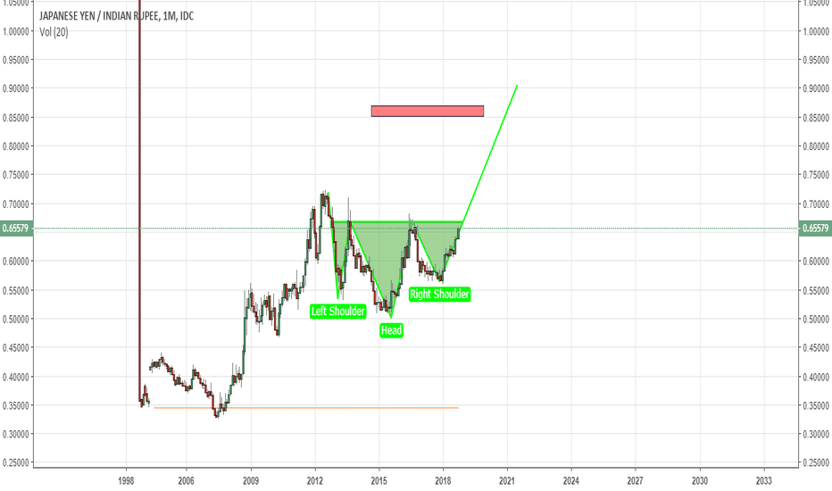 JPYINR: rupee is on verge to be crushed by yen