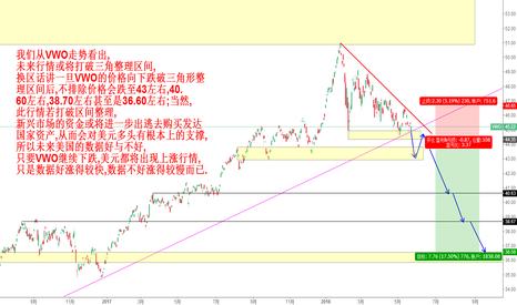 VWO: 决定未来美元能否继续上涨的矛,且看盾VWO的三角形突破情况