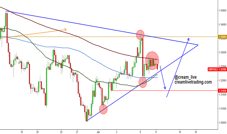 GBPUSD: GBPUSD Looking for a better price?