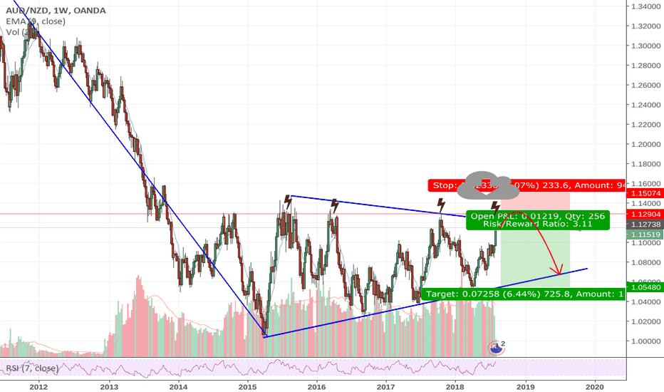 AUDNZD: a storm is coming