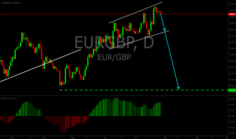 EURGBP: EURGBP short setup
