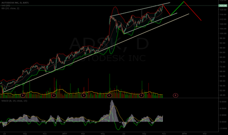 ADSK: $ADSK potential short term chart path