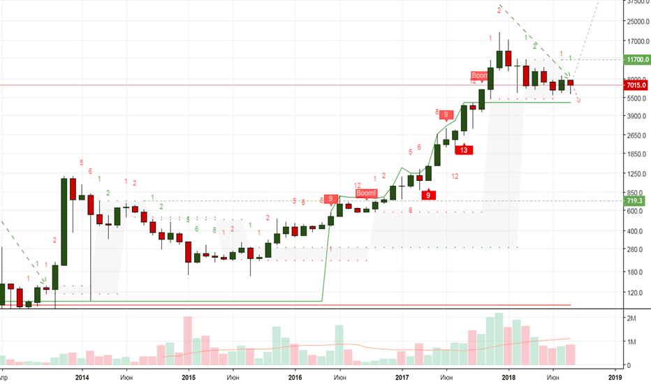 BTCUSD: BTC/USD - Орёл или Решка?
