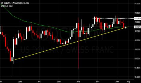 USDCHF: $USDCHF - Trend Change Retest & Reversal