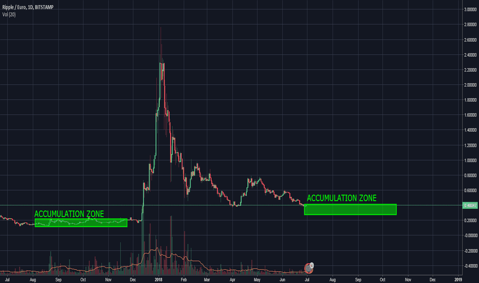 XRPEUR: Ripple (XRP) - What happens next?