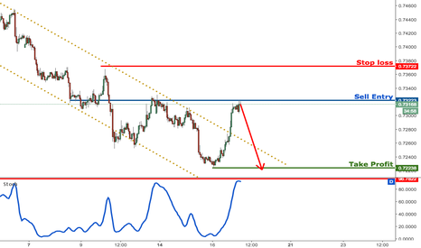 NZDUSD: NZDUSD testing major resistance, prepare to sell