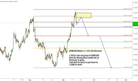 GBPUSD: GPBUSD Makes a 1.13% Ext Reversal