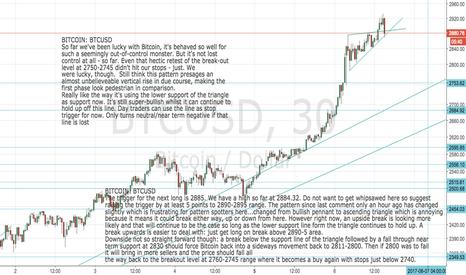 BTCUSD: Bitcoin: BTCUSD Next Phase Looking positive so far, still a buy!