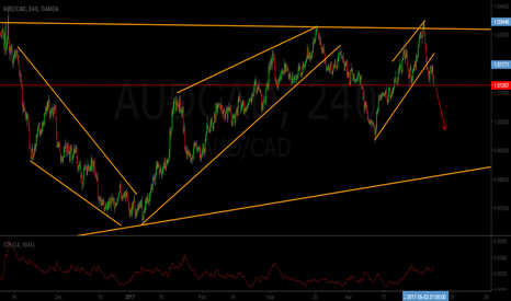 AUDCAD: AUDCAD Short Sell Setup