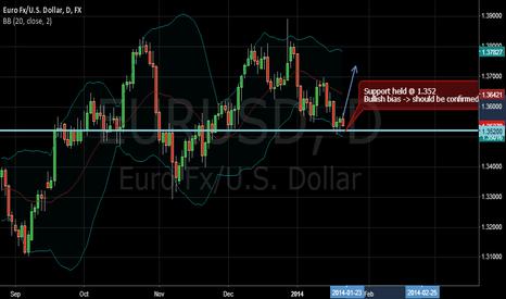 EURUSD: EURUSD FX Daily analysis