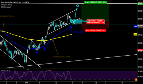 AUDCHF: AUDCHF Long Opportunity