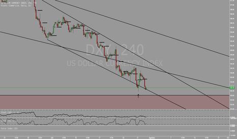 DXY: Dollar masih berada dalam tekanan