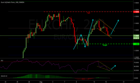 EURCHF: EURCHF 4hr Long Setup