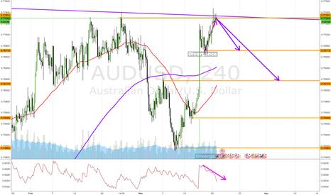AUDUSD: aud short !!