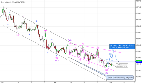 EURUSD: End of corrective phase with ending diagonal..