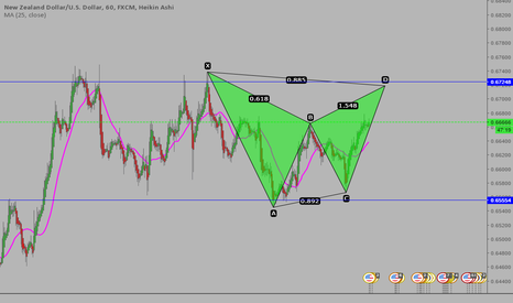 NZDUSD: #NZDUSD BEARISH BAT PATTERN! NICE SHORT OPPORTUNITY