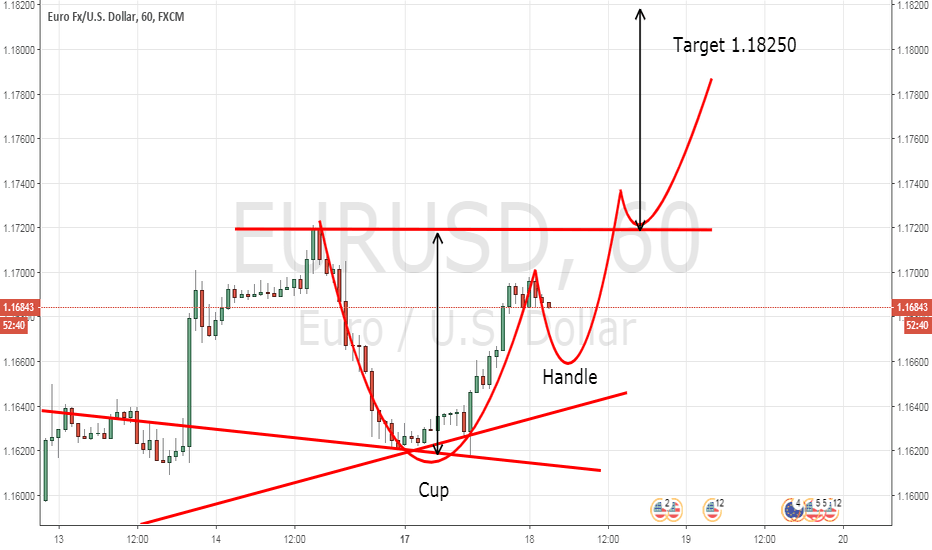 EURUSD: EUR/USD Potential Cup and Handle chart pattern