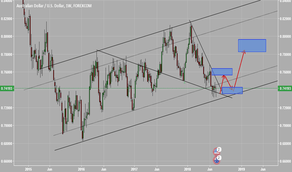 AUDUSD: weekly channel diagnosis for AUDUSD