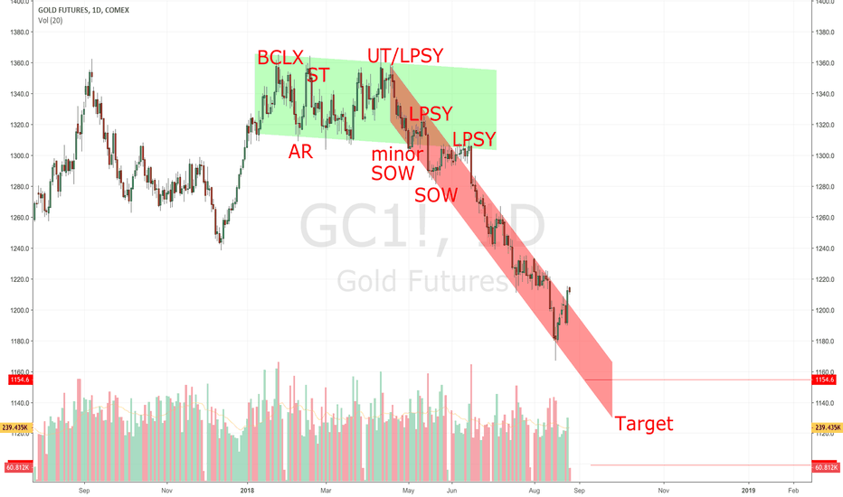 GC1!: Gold: Patience !!! Not yet