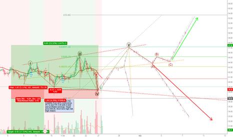 YRD: YRD Short and Long Stock Analysis. Followup.