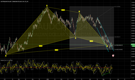 AUDCAD: Divergence (4 hour) and Gartley pattern (on daily)