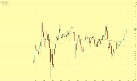 1398: Ausbruch aus Trading Range in den nächsten Monaten