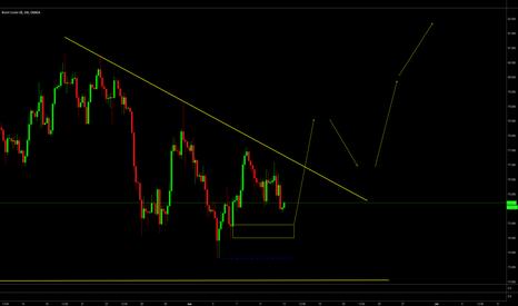 BCOUSD: Oil, looks upside