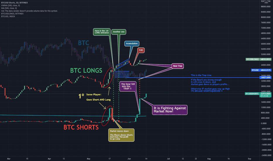 tradingview shorts btc usd geriausi crypto skalavimo indikatoriai