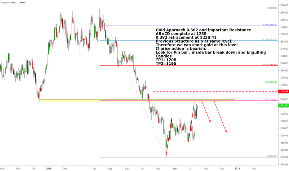 XAUUSD: Gold Approach 0.382 and important Resistance